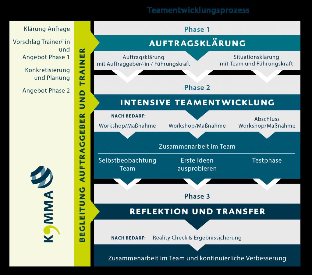 Prozess der Teamentwicklung