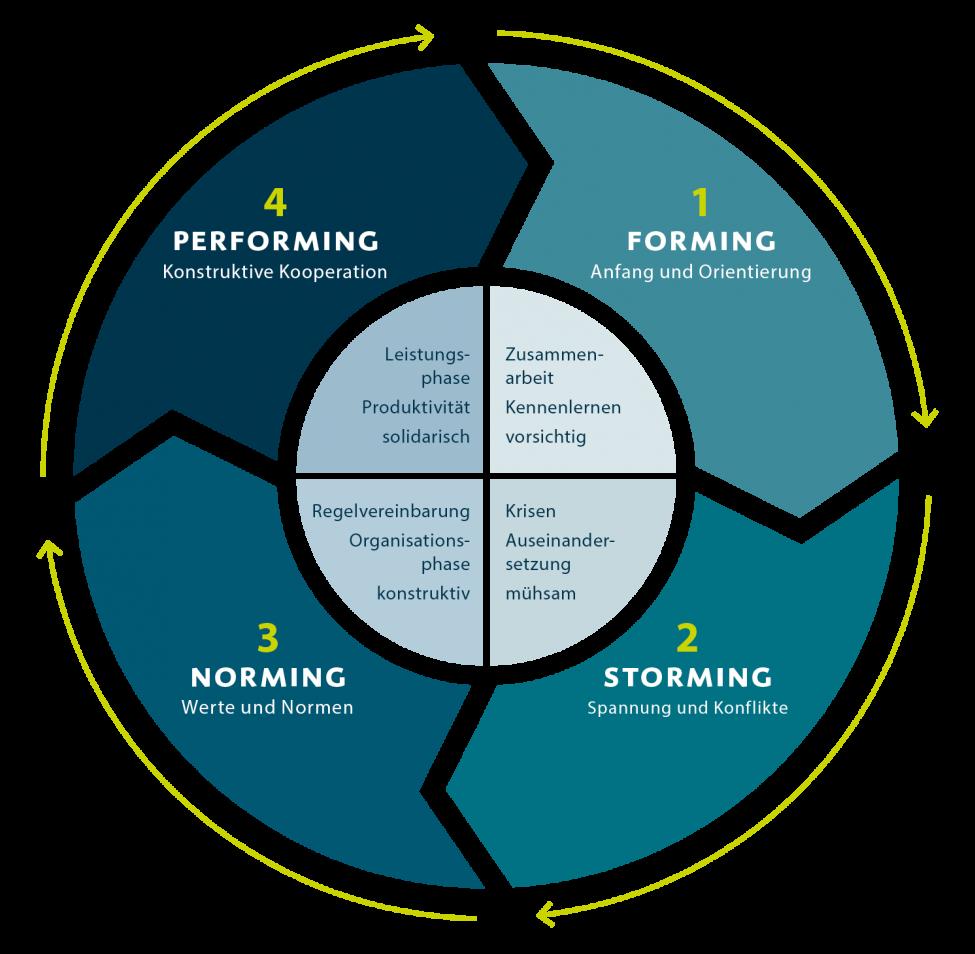 Die vier Phasen der Teamentwicklung nach Bruce Tuckman