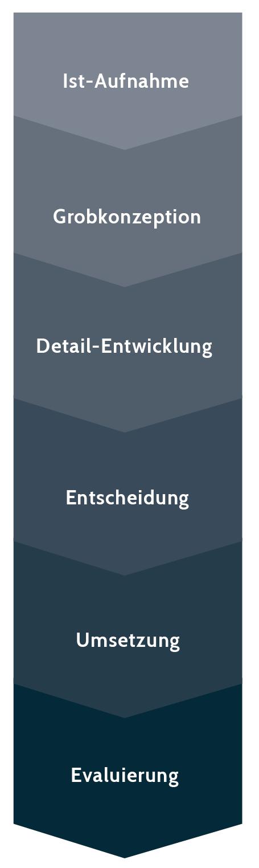 Grafik unterteilt in 6 Bereiche (von oben nach unten): Ist-aufnahme, Grobkonzeption, Detail-Entwicklung, Entscheidung, Umsetzung, Evaluierung